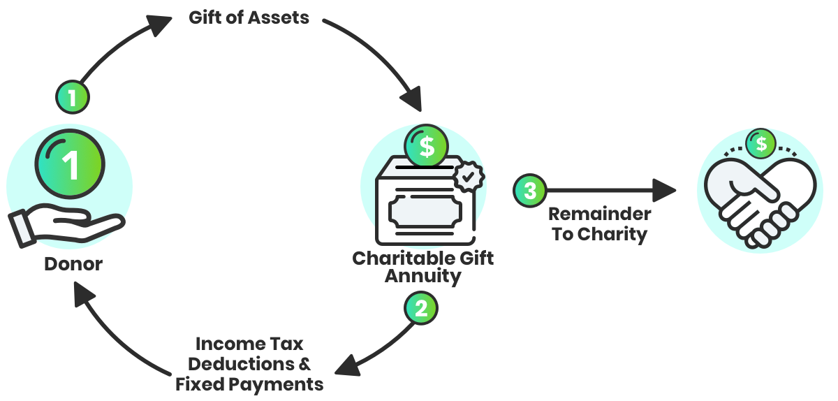 infographic on charitable gift annuity