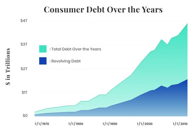 Consumer Debt Graph
