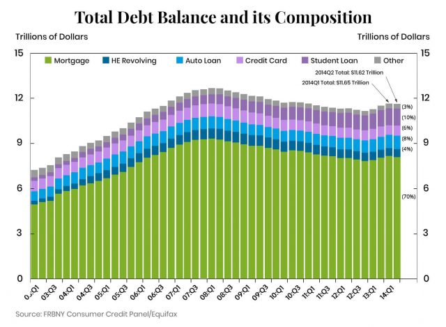graph on total debt balance