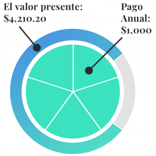 Pago Anual Graphico