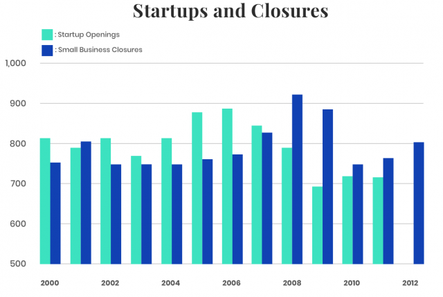 Startups and Business Closures Graph