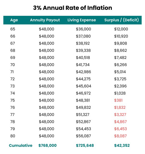 3% Annual Rate of Inflation Example