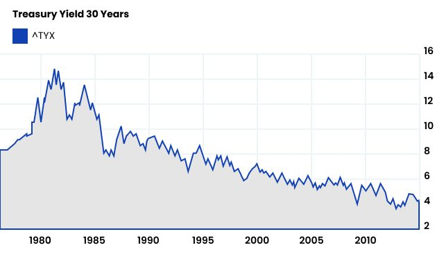 30 year Bond rate