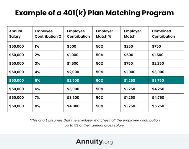 Chart showing examples of a 401(k) program