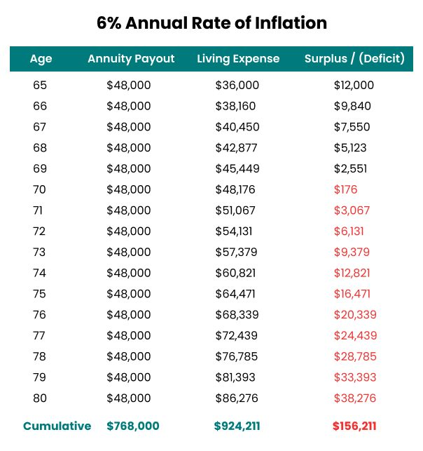 6% Annual Rate of Inflation Example