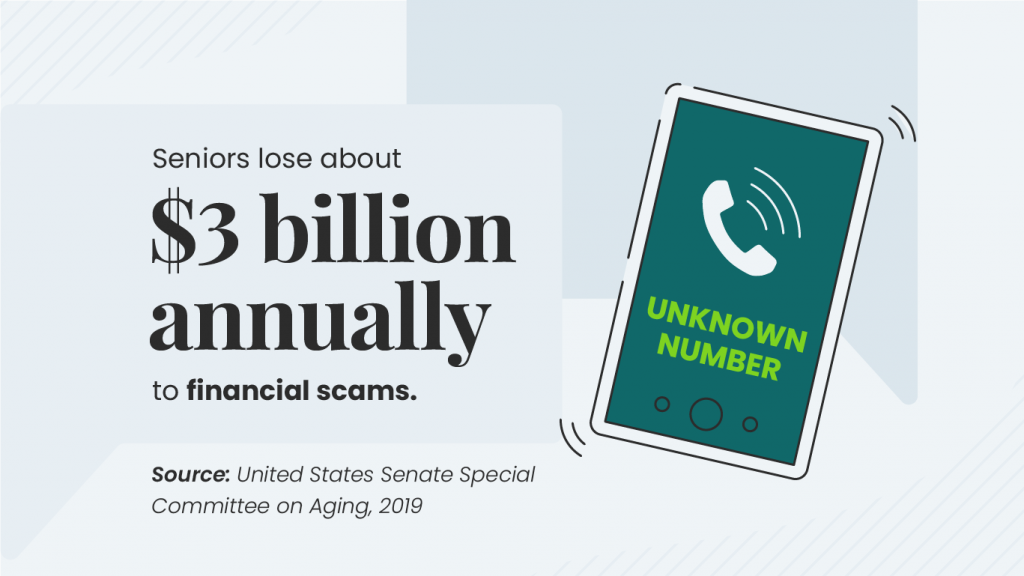 Seniors lose to financial scams graphic