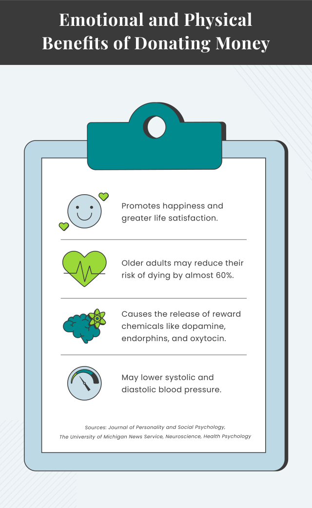 Infographic describing the emotional and physical benefits of donating money
