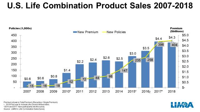 U.S. Life Combination Product Sales