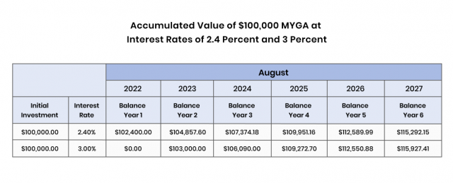 Chart of Accumulated Value of $100,000 MYGA at Interest Rates of 2.4 Percent and 3 Percent