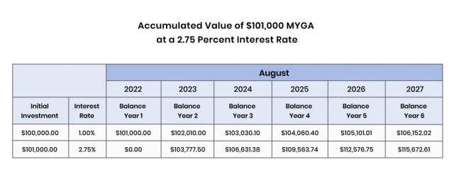 Chart of Accumulated Value of $101,000 MYGA at a 2.75 Percent Interest Rate