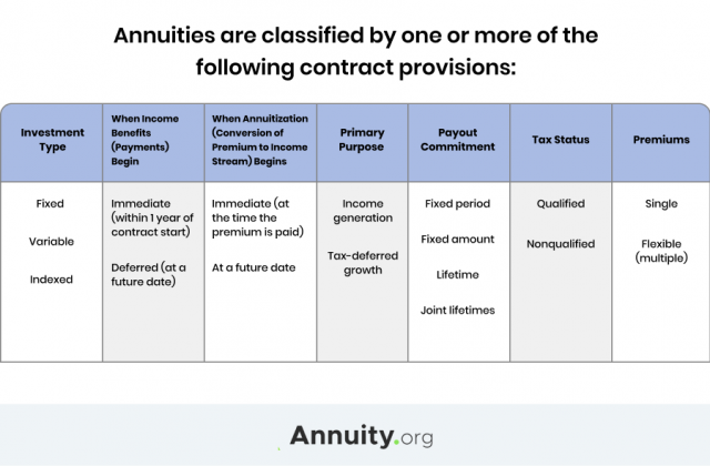 Chart showing how annuities are classified