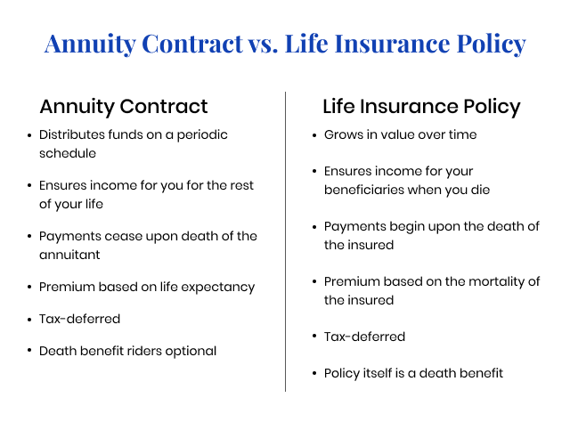 Annuity vs. Life Insurance   Similar Contracts, Different ...
