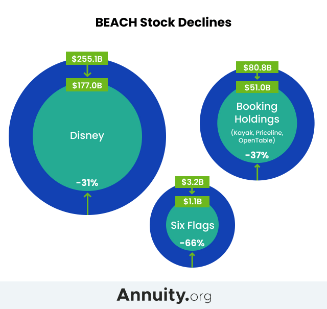 Infographic explaining how much BEACH stocks declined