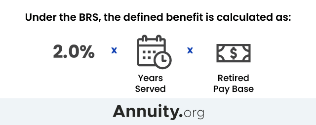 How to Calculate Benefits for Blended Retirement System