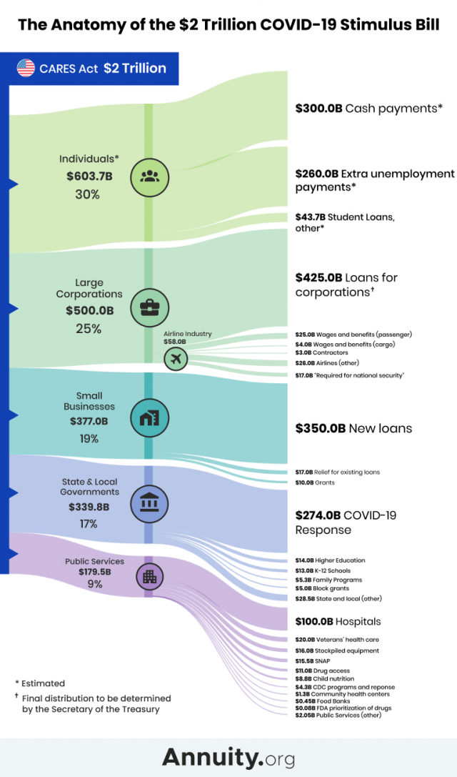 Sankey Diagram explaining how the 2 trillion CARES Act is spent