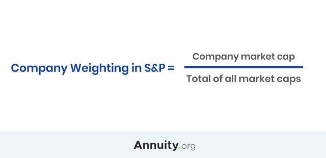 S&P 500 Company Weighting