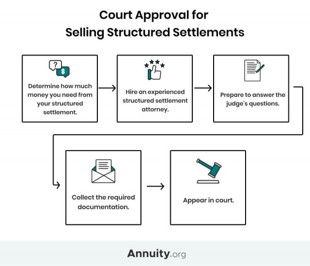 Steps for court approval for selling structured settlements