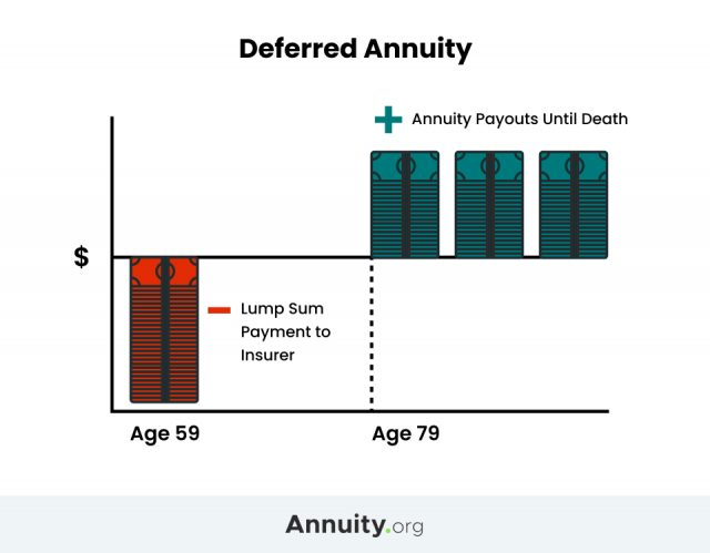 Graphic explaining Deferred Annuity