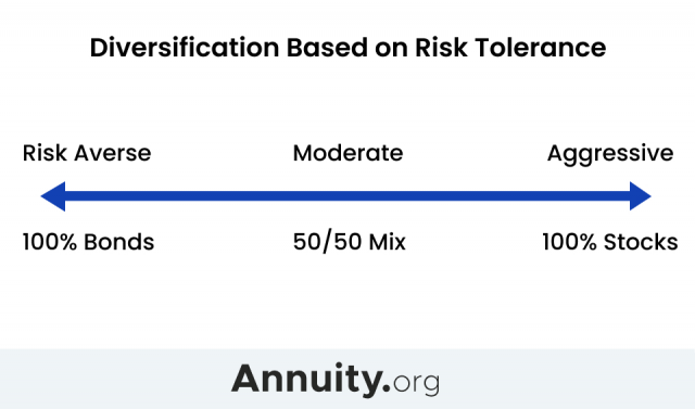 Diversification Based on Risk Tolerance