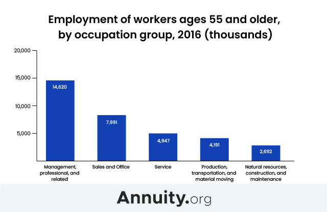 Employment of workers ages 55 and Older