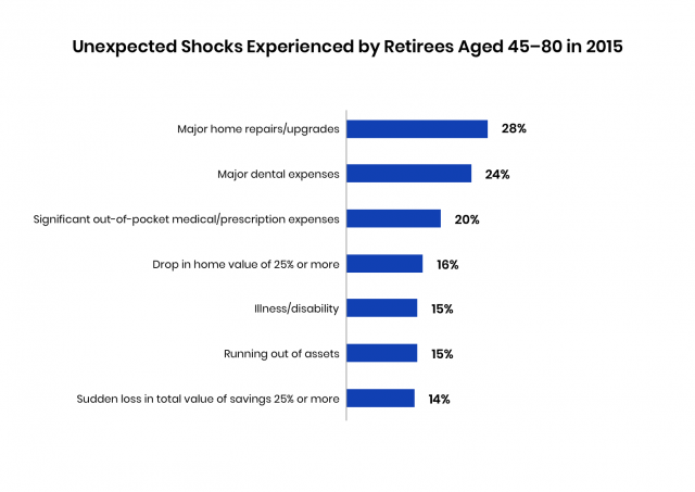 Chart about unexpected shocks experienced by retirees