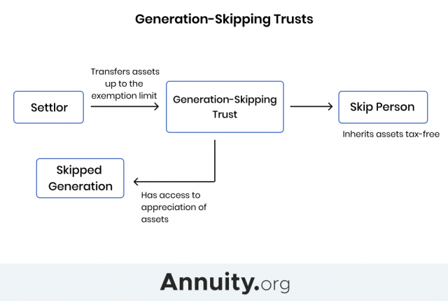 Infographic displaying how generation-skipping trusts work