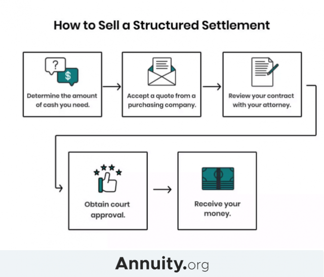 How to Sell a Structured Settlement