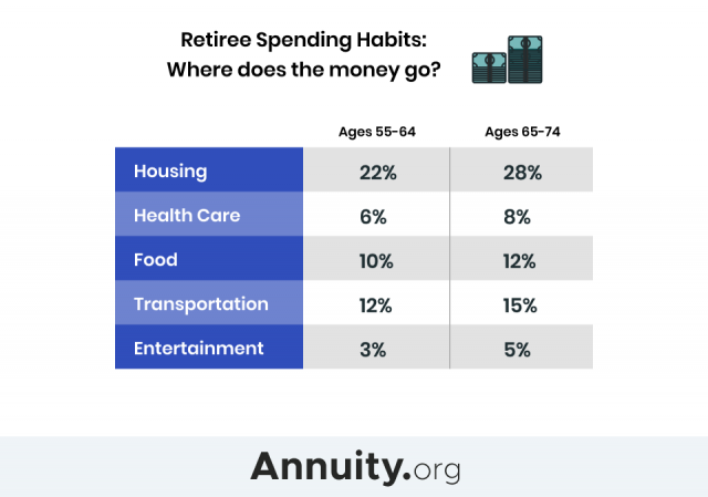 Infographic of the percentage of income an average retiree spends