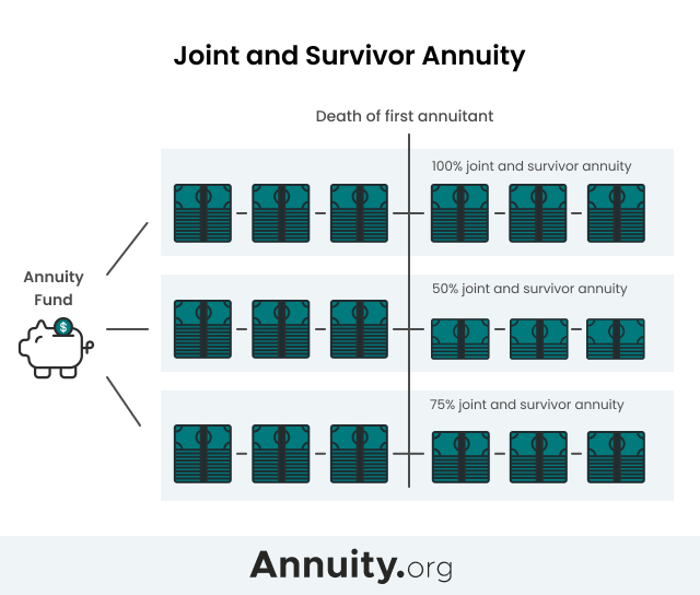 Joint and survivor annuity infographic