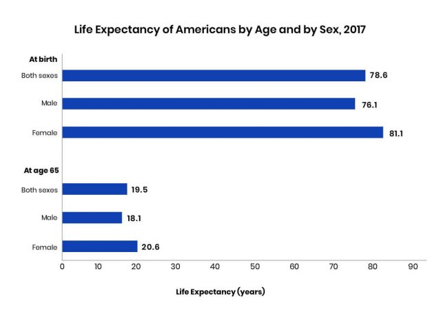 Bar graph about life expectancy of Americans by age and sex