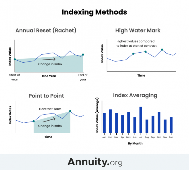 Indexing methods for annuities image