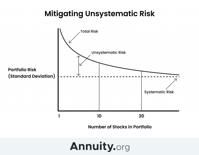 Mitigating Unsystematic Risk Chart