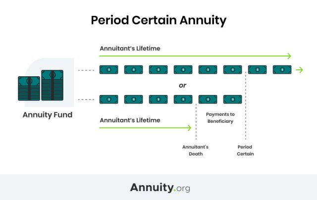 Infographic which explains period certain annuities