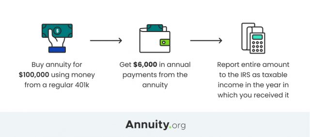 Image of Qualified Annuity Taxation Example
