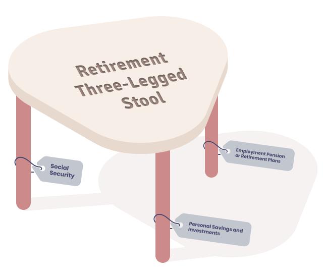 Retirement Three-Legged Stool