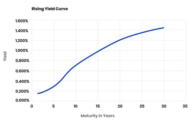 Rising Yield Curve