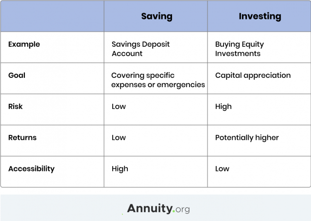 A chart comparing saving and investing