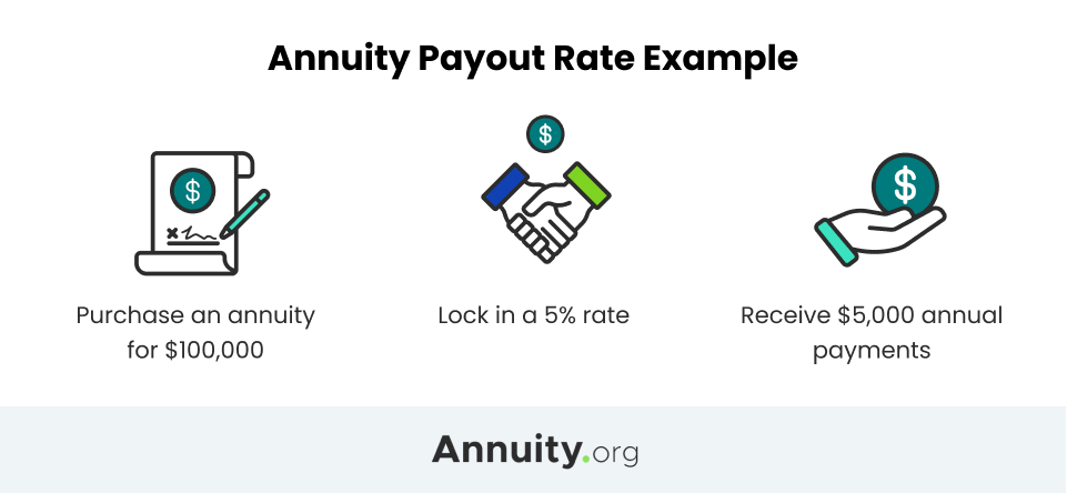 Best Annuity Rates Information Current Rates