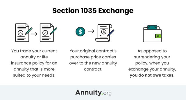 Section 1035 Annuity Exchange Infographic
