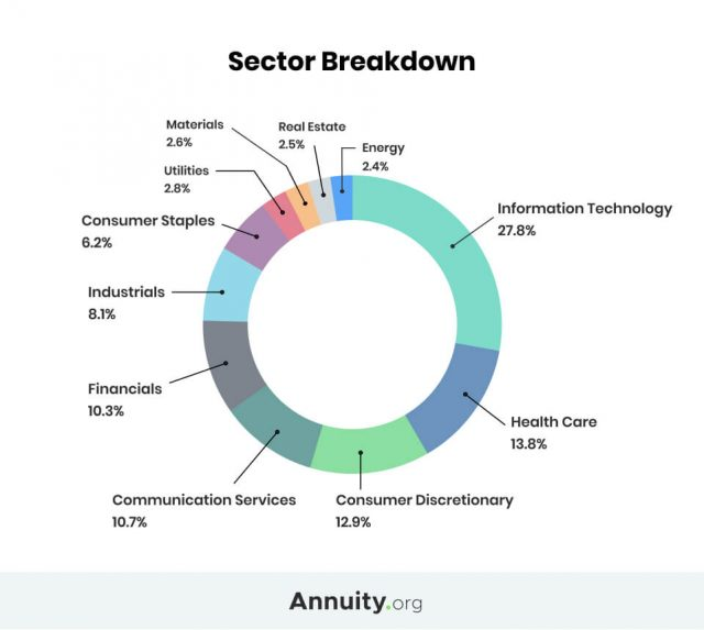 Sector breakdown pie chart of the S&P 500