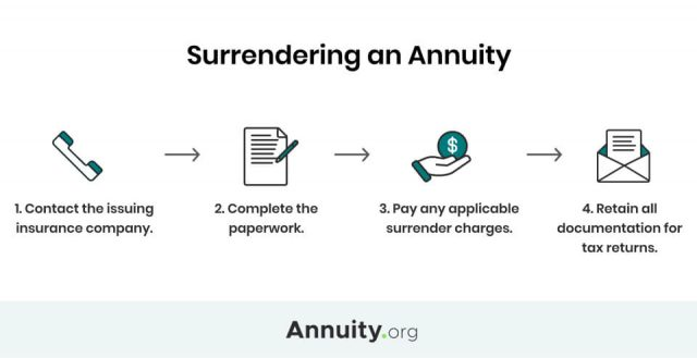 How to surrender an annuity