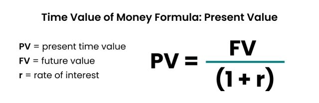 Time Value of Money Formula for finding Present Value