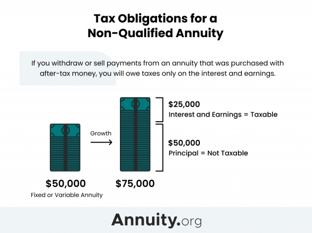 Tax obligations for a non-qualified annuity