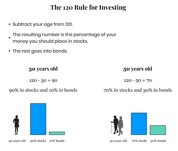 A Complete Guide To Investing For Beginners Resources Tips