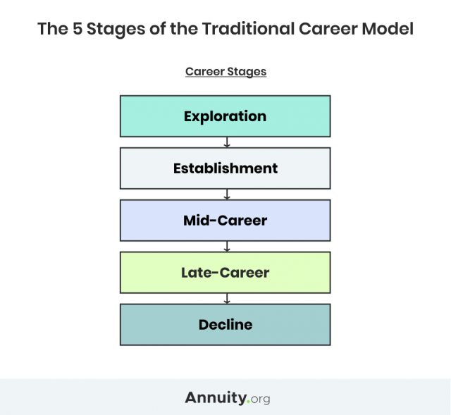 Graphic about the 5 stages of career change