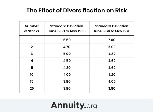 The Effect of Diversification on Risk