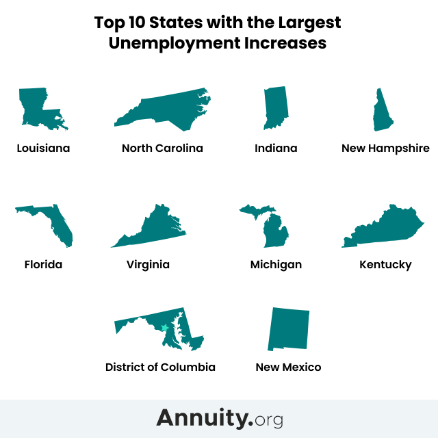 Infographic of top ten states with largest unemployment increases