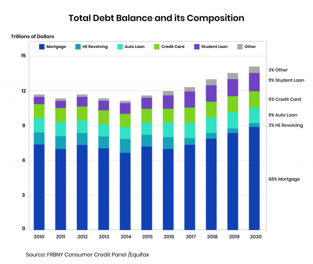 Bar graph on total debt balance and its composition