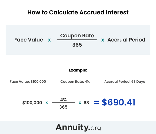 How to Calculate Accrued Interest