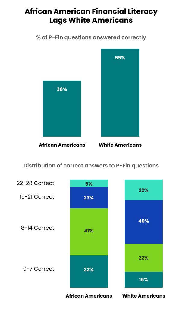 African American Financial Literacy lags white americans